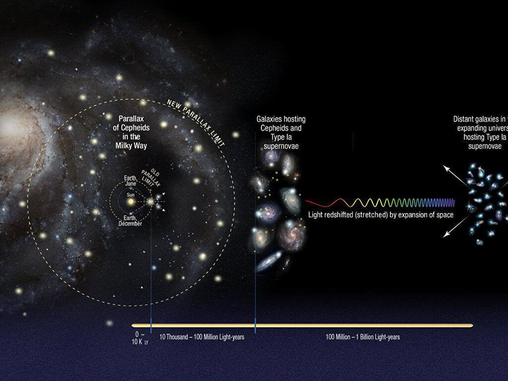NASA/ ESA/ A.Riess