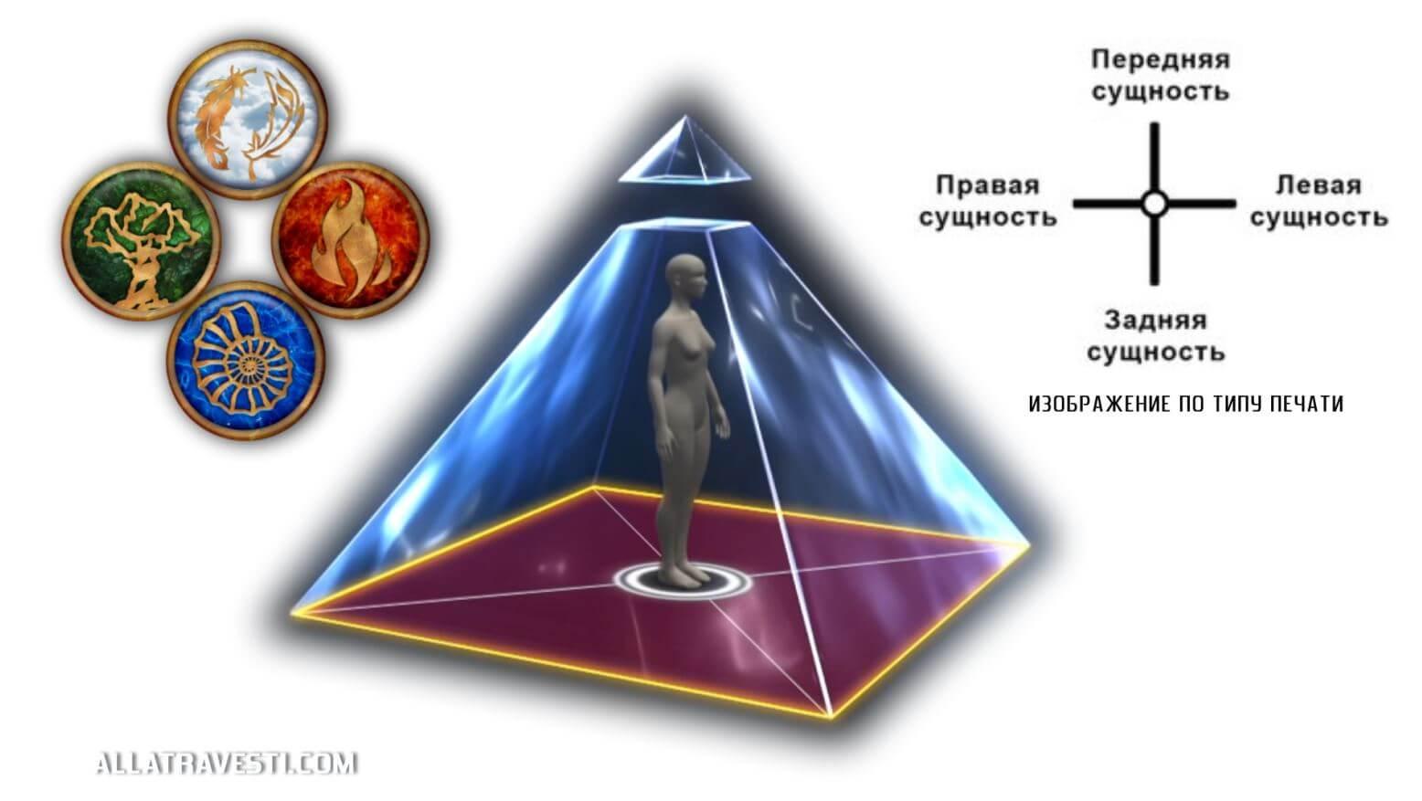 Четыре сущности человека, образующие пирамидальную энергетическую конструкцию